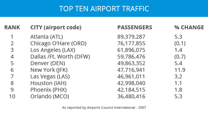 2007 Airports Council International chart displaying Top Ten Airport Traffic with Atlanta ranking at number one